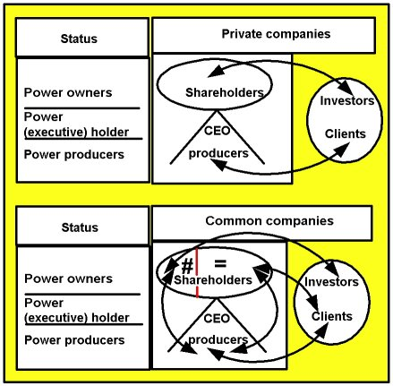 Distribution of powers:
